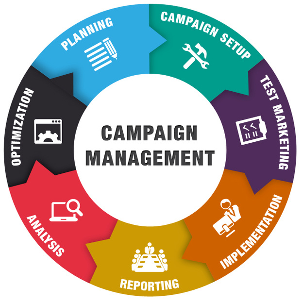 Image result for campaign management software