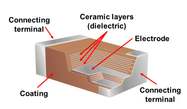 Global Multilayer Ceramic Capacitor Mlcc Industry Key