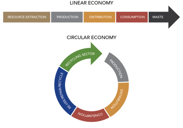 Applying Circular Economy In Egypt