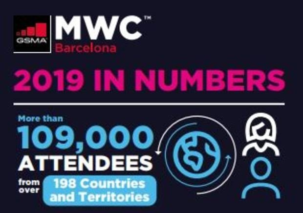 Mobile World Congress 2019: Wrap up infographic