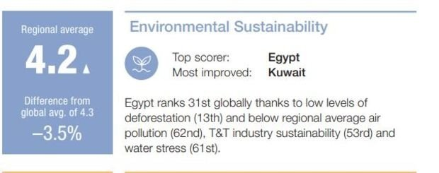 Egypt ranks 65 in tourism competitiveness