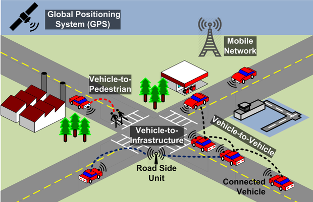 Research papers on intelligent transportation systems